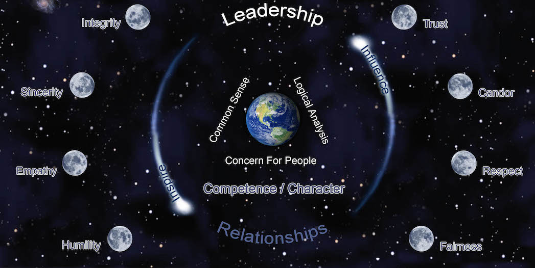 Leadership Model JPEG copy 2